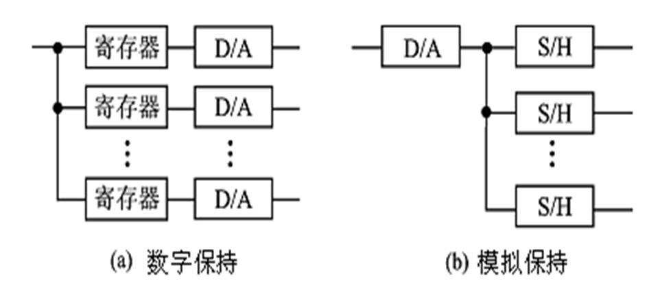 测控系统原理与设计