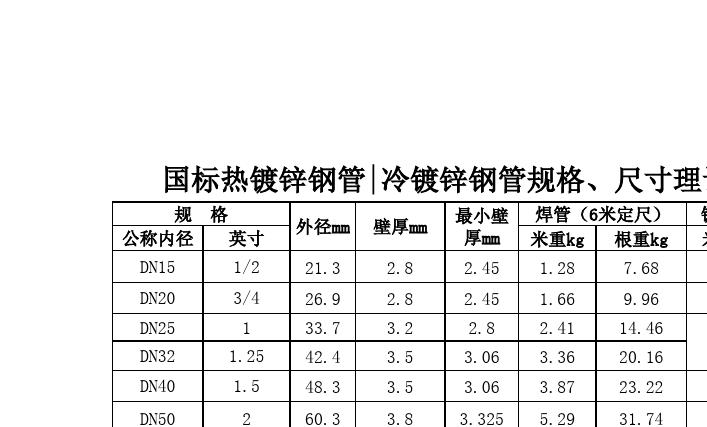 镀锌钢管理论重量,管材及管件价格表