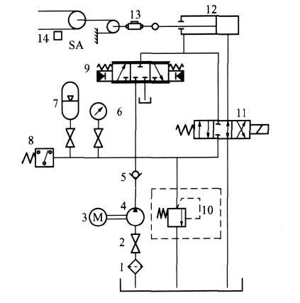 电磁换向阀11回到中位,张紧系统切换到电液伺服阀9控制状态,根据胶带图片