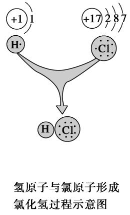 高中化学专题1微观结构与物质的多样性2.2共价键分子间作用力课时作业苏教版必修2