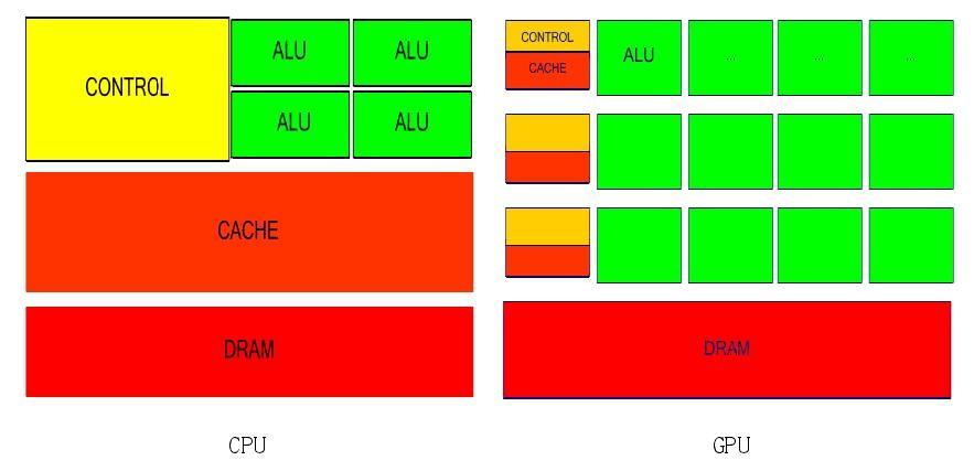 基于CUDA平台的GPU并行计算技术研究(终稿)