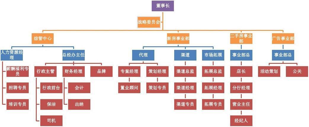 房产代理公司组织架构图图片