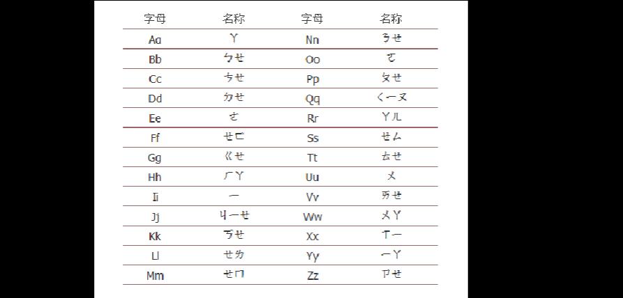 汉语拼音方案,声母、韵母真人标准发音!