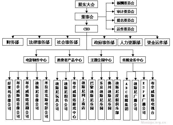 當前第1頁) 你可能喜歡 組織結構圖模板 案例分析 迪士尼戰略 企業圖片