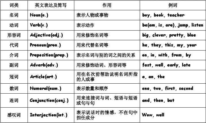 词组b级名词分类_汉语名词分类_名词主要分类