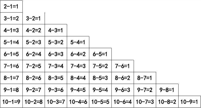 10、20以内加减法口诀表(打印)