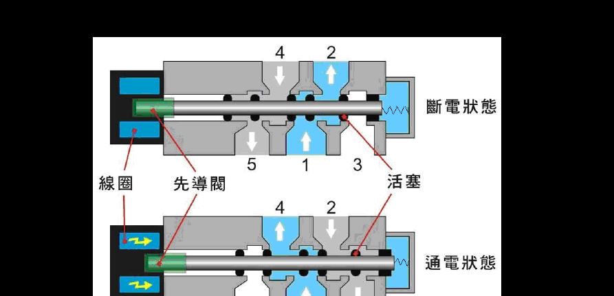两位五通电磁阀工作原理 原理图图片