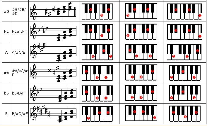 常用和弦谱及转位表,键盘,电子琴,钢琴新手的自学宝典图片