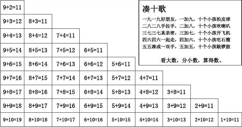 20以内进位加法表和20以内退位减法表doc_w