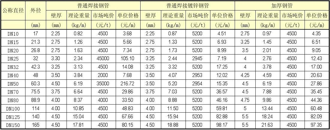 镀锌焊接钢管无缝钢管单位价格计算表(excel)