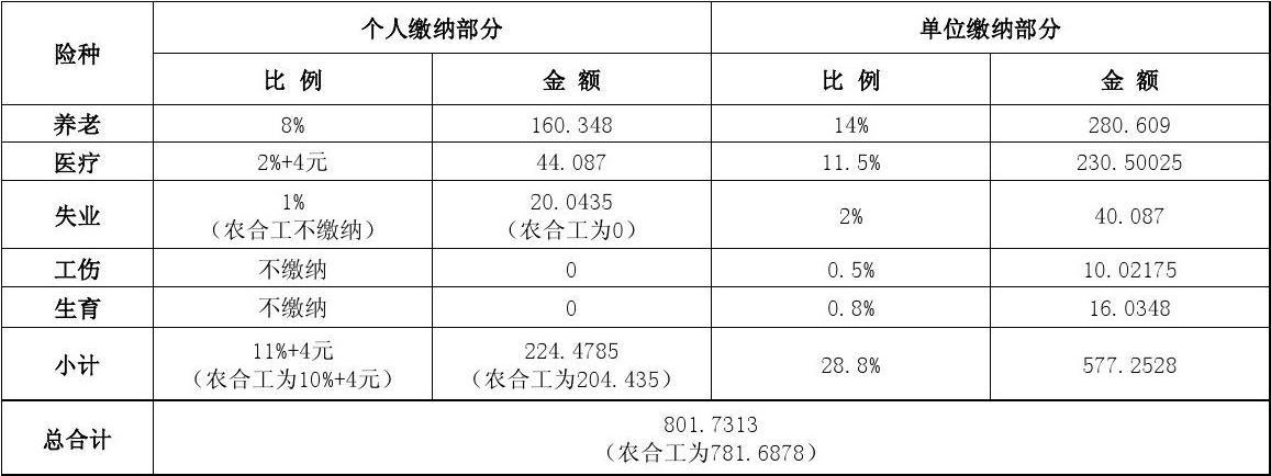 2018年杭州市灵活就业人员社保缴费标准(最新)  杭州本地宝