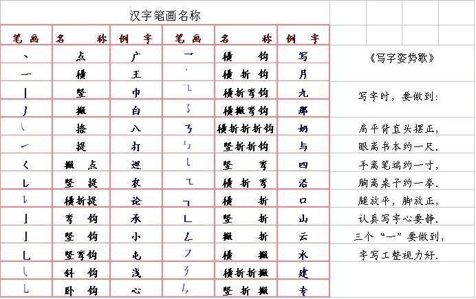 汉字笔画名称和汉字书写笔顺规则表图片