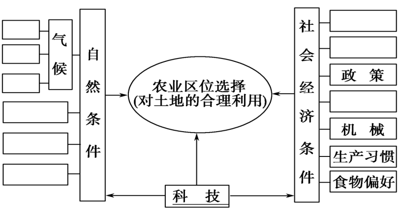 成都市高中地理第三章农业地域的形成与发展3