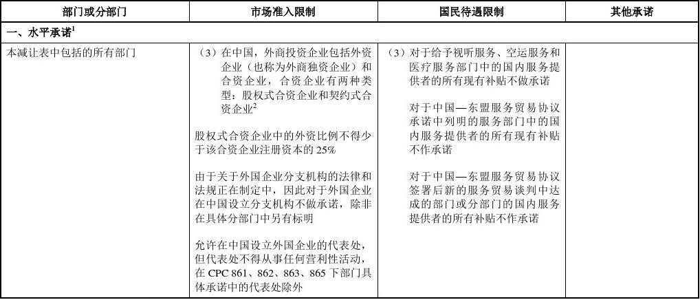 中方第二批具体承诺减让表