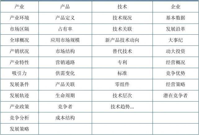 2018-2024年中国其他海洋活动市场深度评估研究报告(目录)