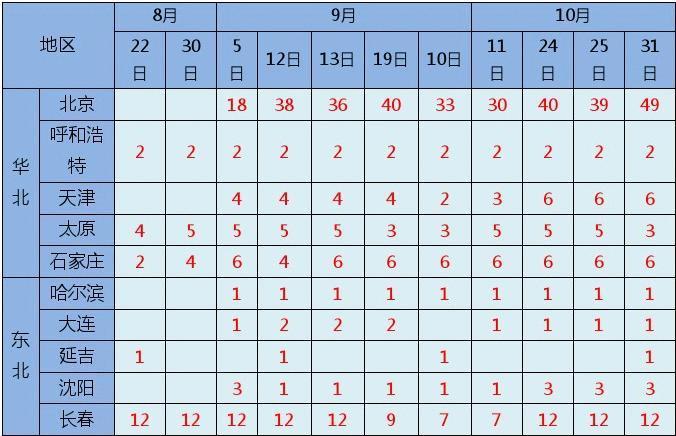 2015年中国北方地区托福考位情况
