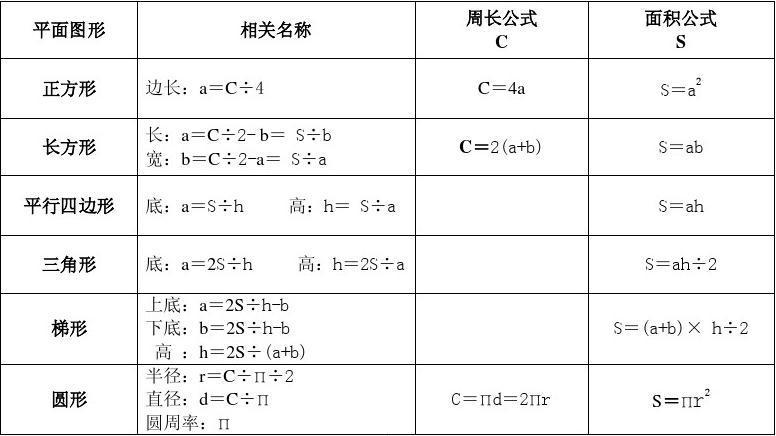 小学面积数学体积形体、公式、周长计算几何及小学教育数学v小学调查报告图片