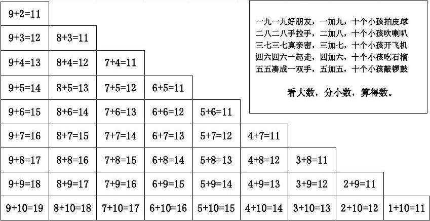 20以内进位加法表和20以内退位减法表doc[1]