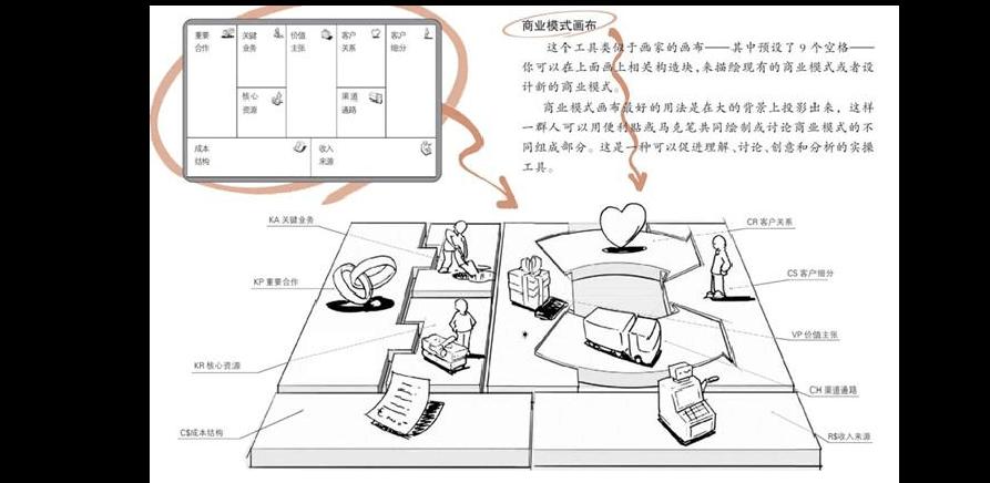 商业模式画布下载_商业模式画布_word文档在线阅读与下载_无忧文档