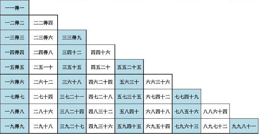 小学计算机课程_九九乘法口诀表(高清打印版)_word文档在线阅读与下载_无忧文档