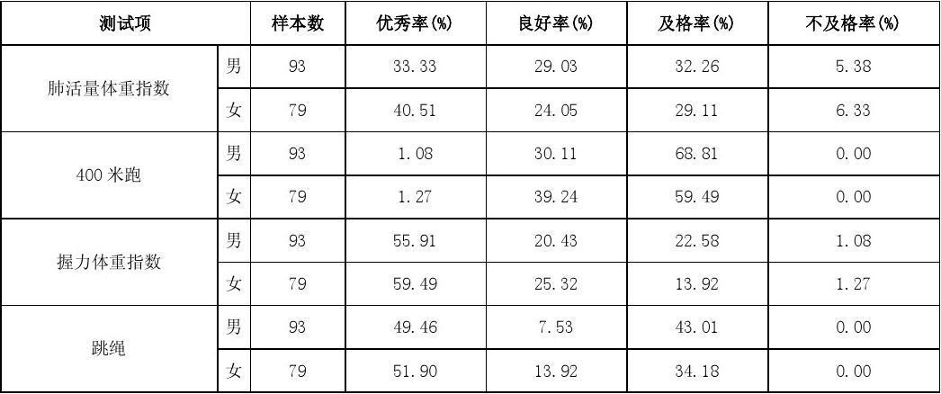 实验小学学校学生总体分性别的各测试项目评价等级的人数比例统计表