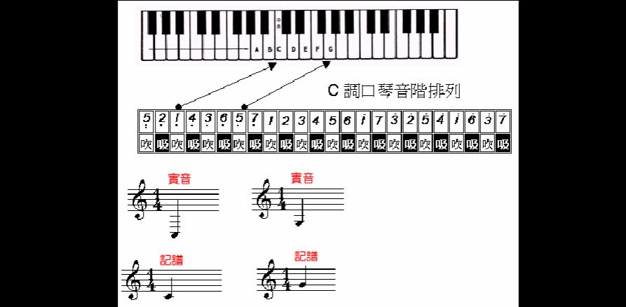 (以下音阶排列是以c大调复音口琴为例)图片