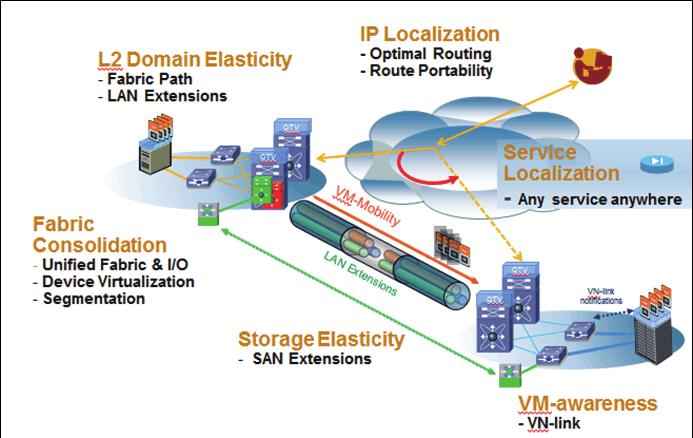Cisco思科两地三中心 双活数据中心解决方案