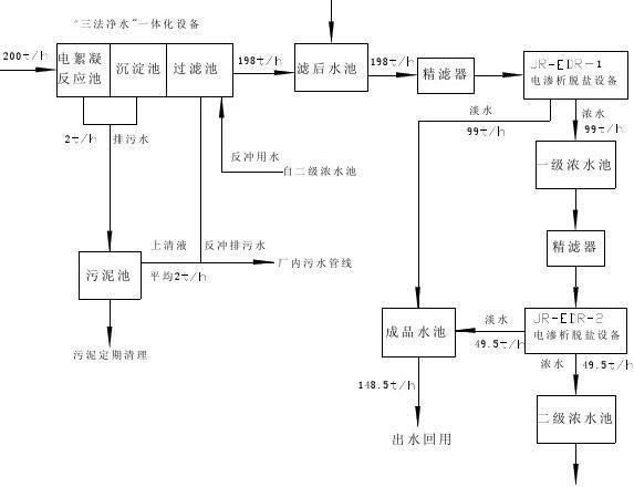 电化学_循环水处理工艺介绍—北京邦驰世纪水处理科技