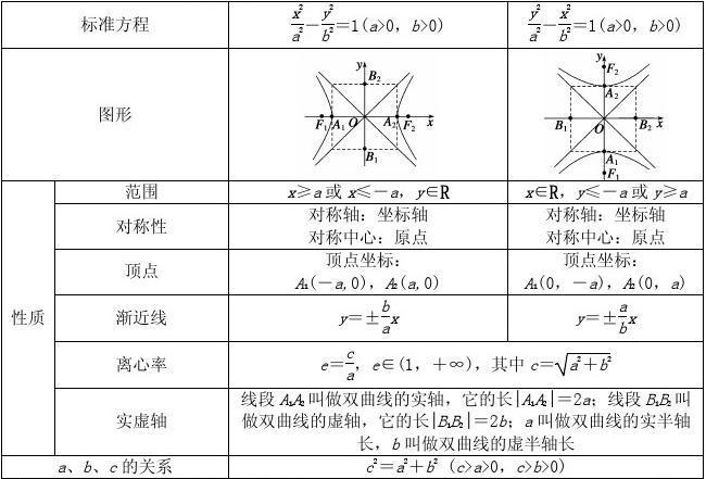 【步步高】届高三数学大一轮复习 双曲线学案 理 新人教a版答案