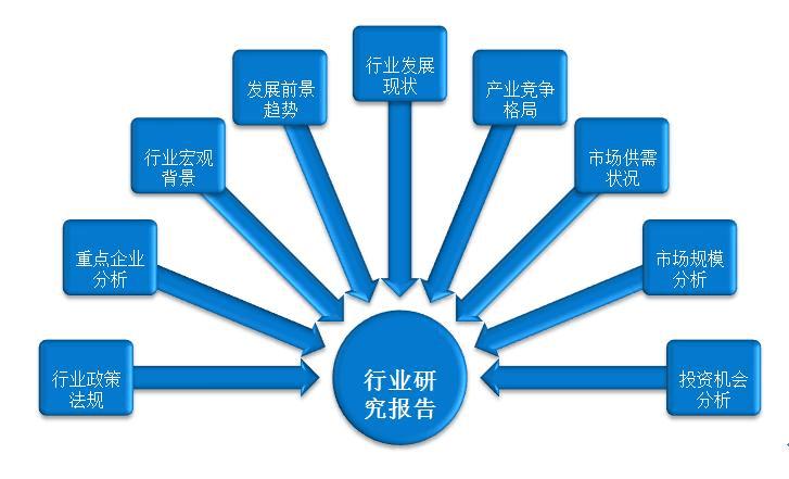 中国汽车服务行业发展现状调研与市场前景预测