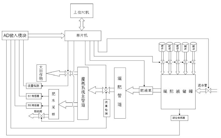 系统运行时,进水管与各个肥液罐的电磁阀通过单片机控制开启,肥液由图片