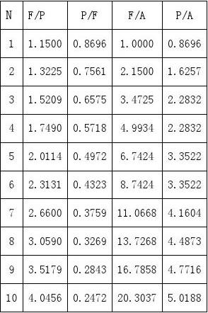 06级工程经济学考试题   A