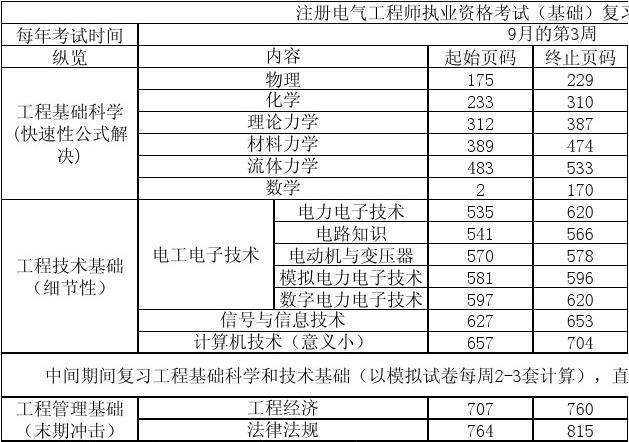 注册电气工程师执业资格测验(基本)复习筹划