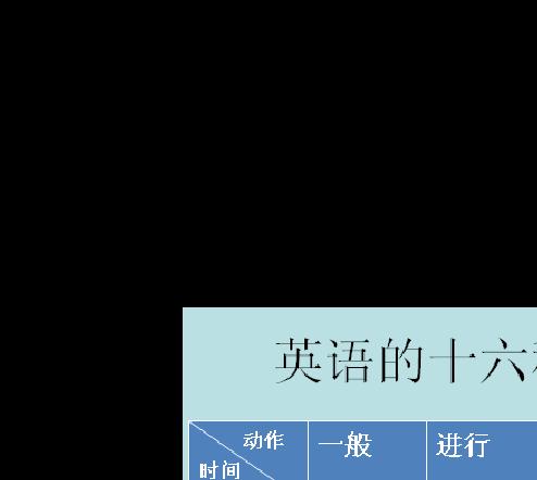 初中英语八种时态归纳
