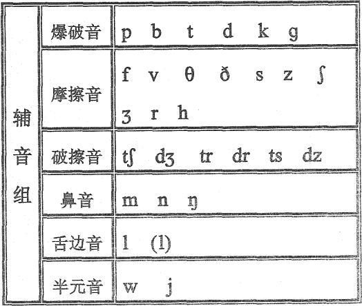 英语国际音标(附发音器官示意图)图片