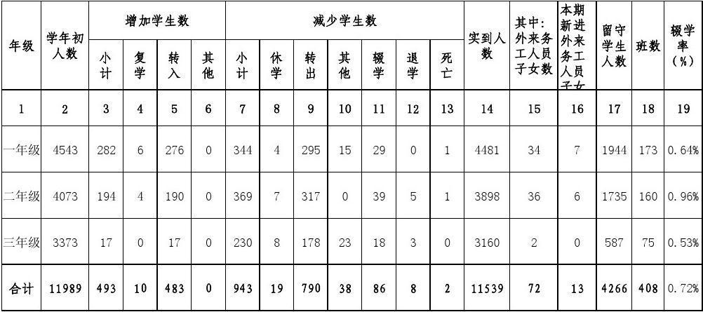2009-2010學年度義務教育數學輟學率統計表初中的排列階段圖片