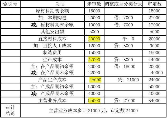 酒店客房人工本钱占营业额的佰分比为好多比较