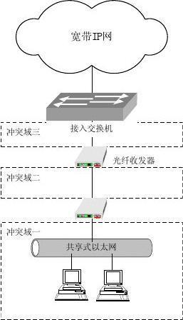 联通宽带接入网技术建议(下)
