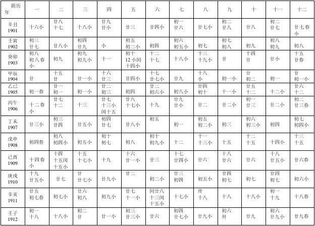 甲子日推纪日干支及起运数表_word文档在线阅