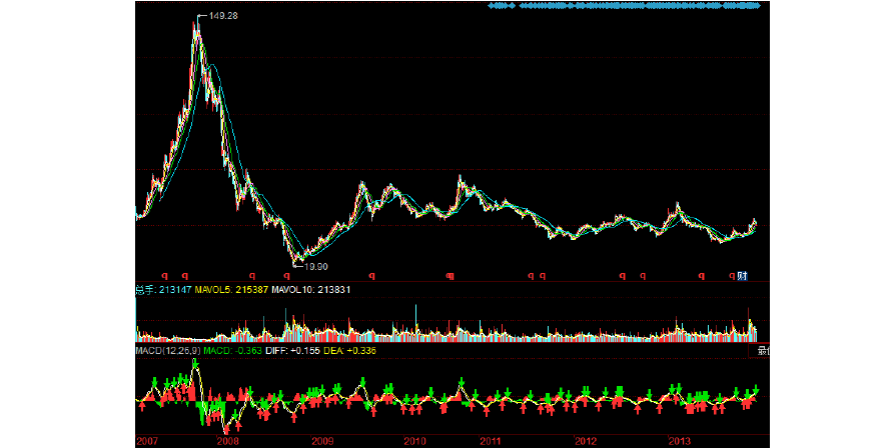 中国平安股票分析