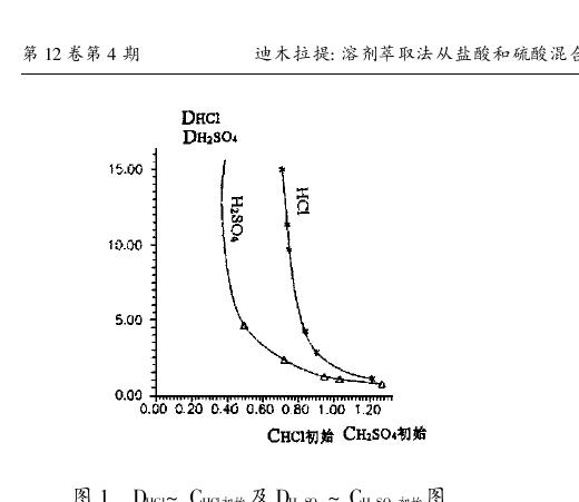 溶剂萃取法从盐酸和硫酸混合体系中分离盐酸的