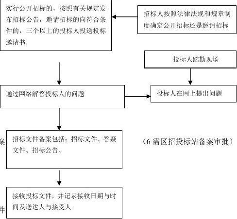 工程招标流程图