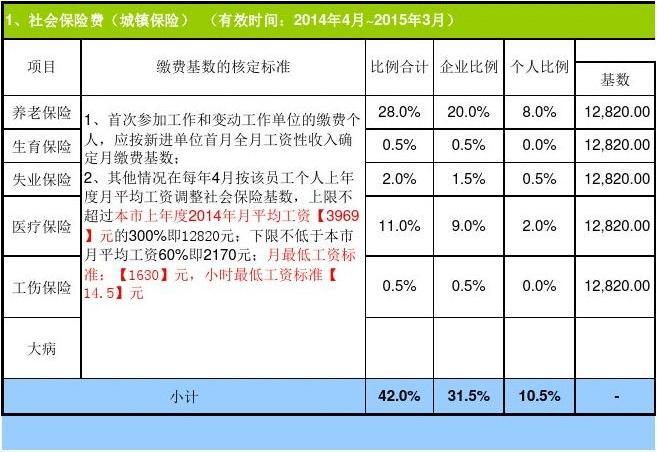 公积金最低基数和缴费比例是多少?