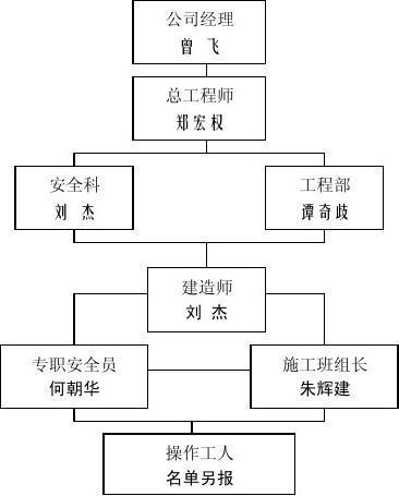 华沁家园5#、6#楼施工组织设计―安全生产管理