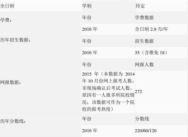 2016年中国农业大学会计硕士(mpacc)难度怎么样