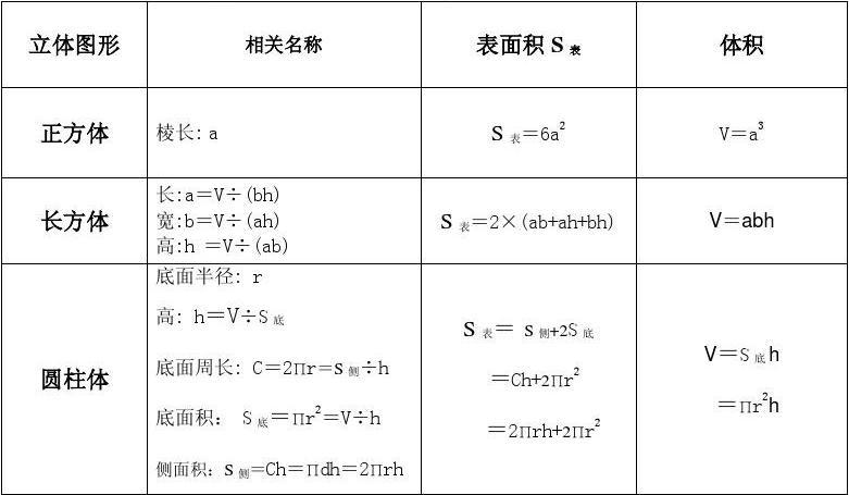 周长面积小学公式数学、小学、几何计算体积及形体学费华莞图片