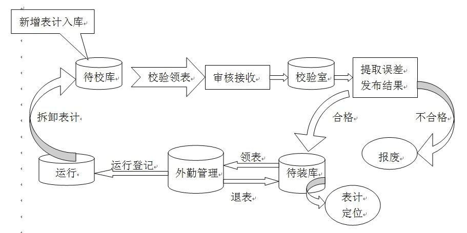 智能表库的工作流程
