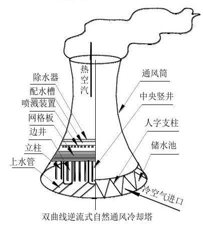 发电厂凉水塔(自然通风冷却塔)检修
