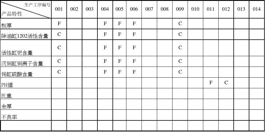 产品工序特殊特性矩阵图