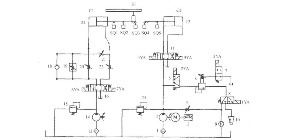 由2台液压泵,节流12个液压缸, 调速阀,溢流阀和若干个电磁换向阀组成.图片
